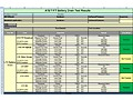 N5974A IFT Automation for AT&T Compliance Test Plan