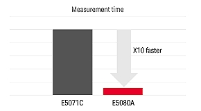 Faster throughput and lower costs