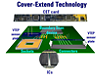 Cover-Extend Technology (CET) License with USB Interface Kit