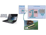 D9040EDPV Embedded DisplayPort Electrical Performance and Characterization Toolset Software